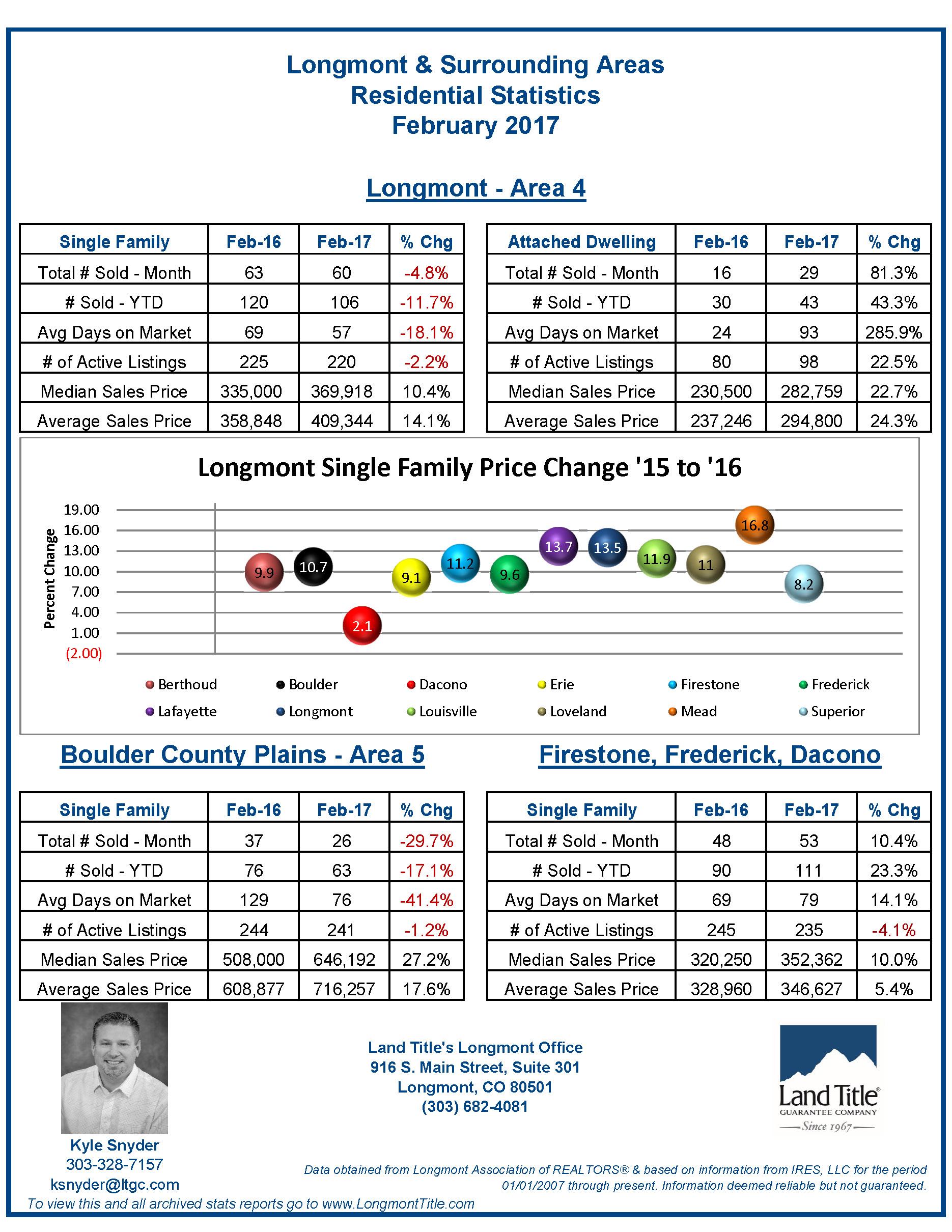 Longmont Statistics February 2017