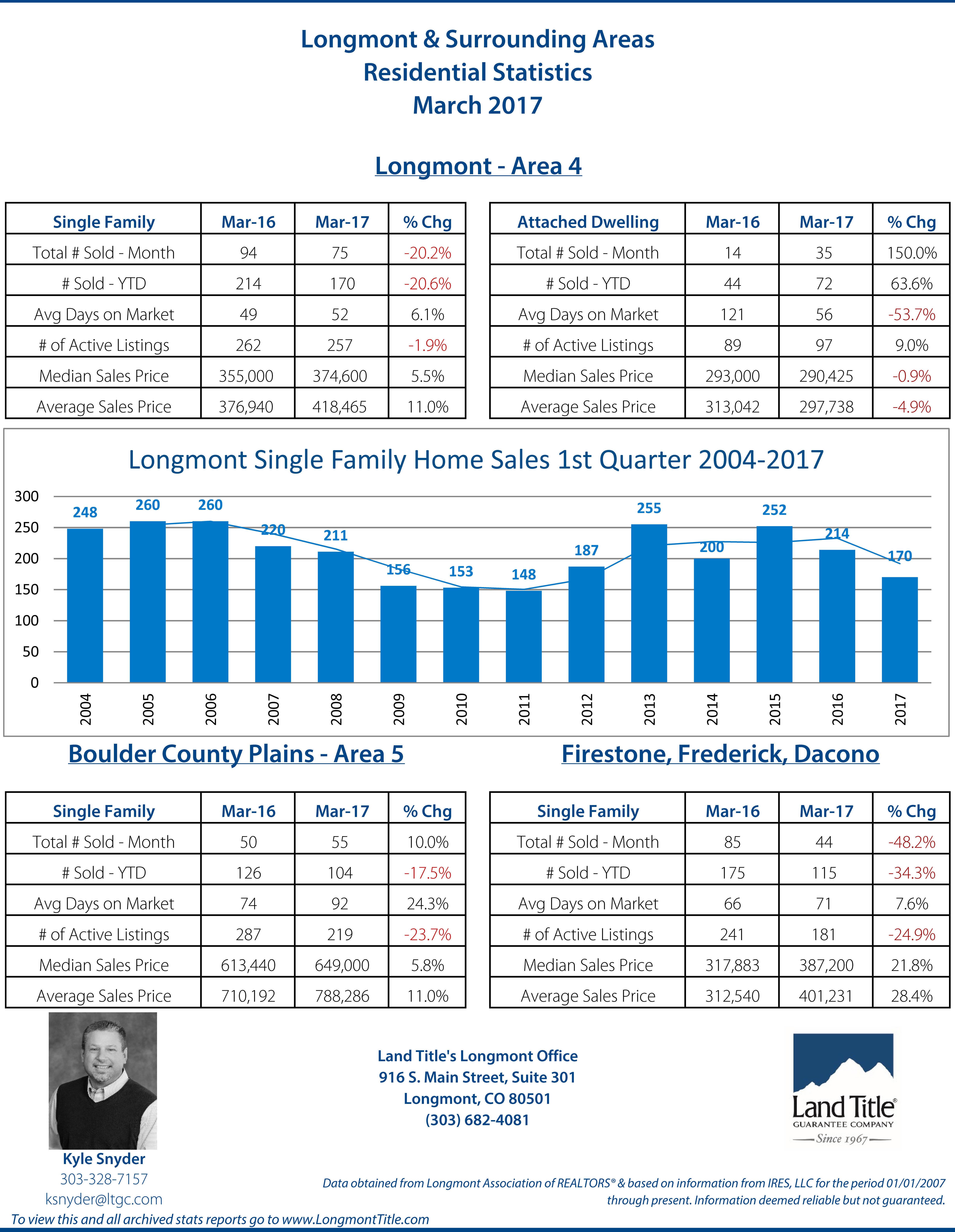 Longmont Statistics March 2017