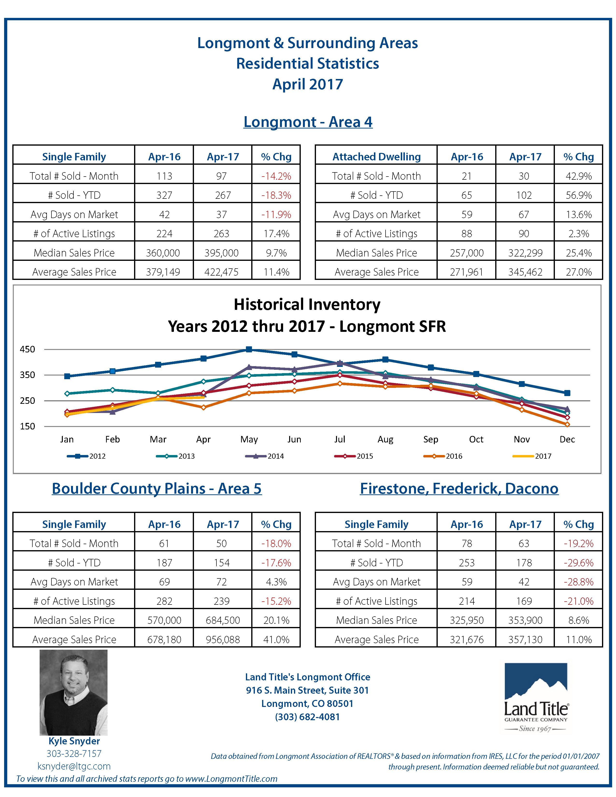 Longmont Statistics April 2017