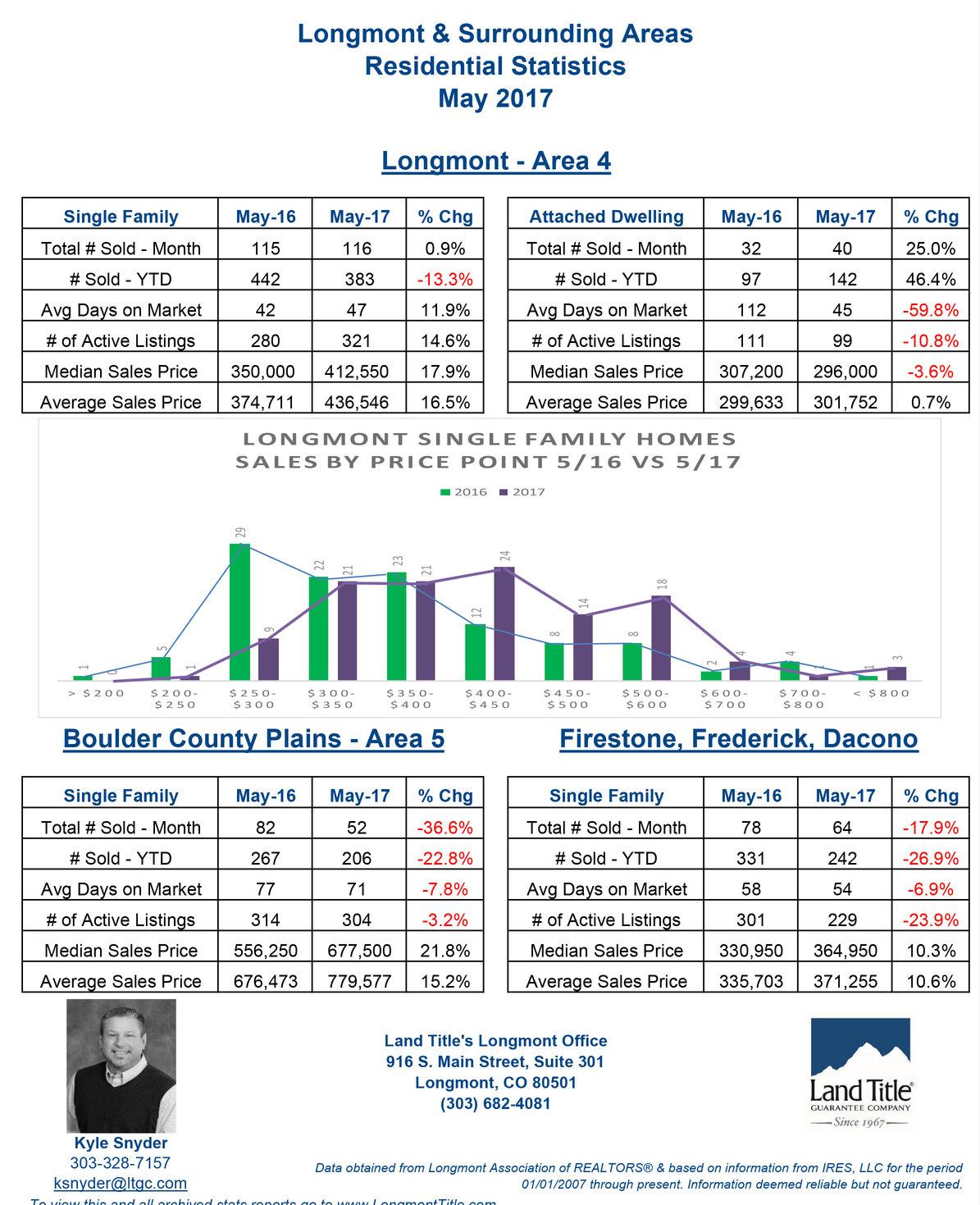 Longmont Statistics May 2017