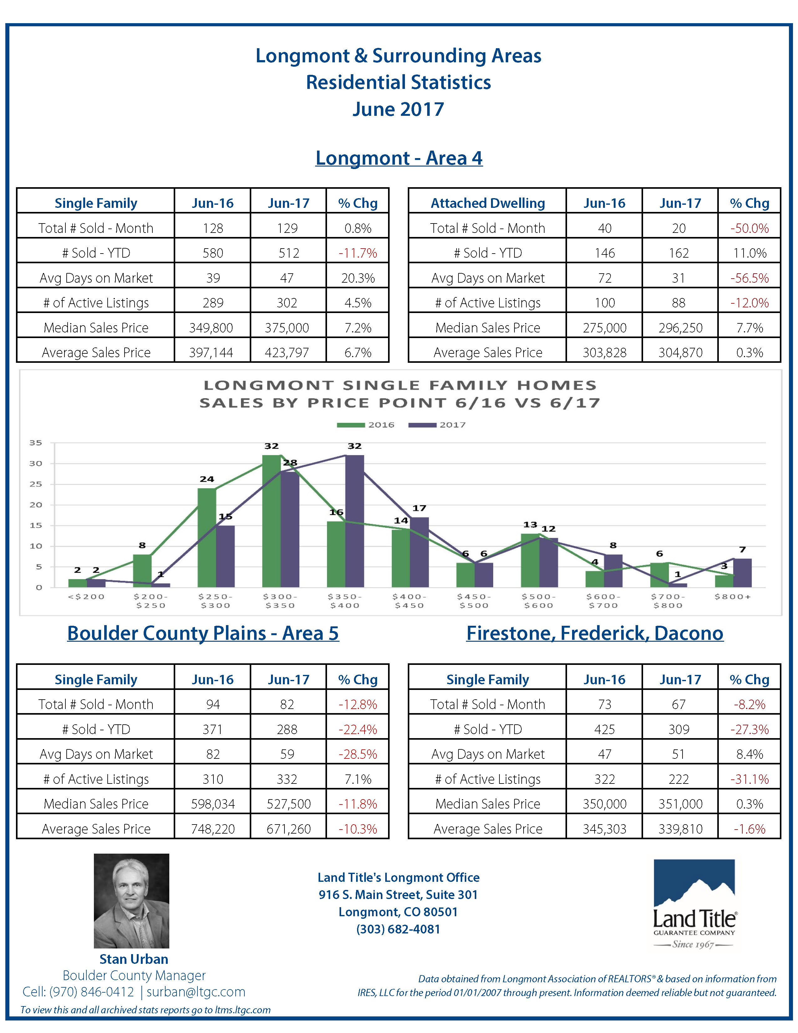 Longmont Stats June 2017